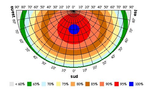 inclinaison orientation du panneau solaire